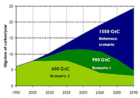 New scenarios chart emissions reductions needed to meet 2095 targets.