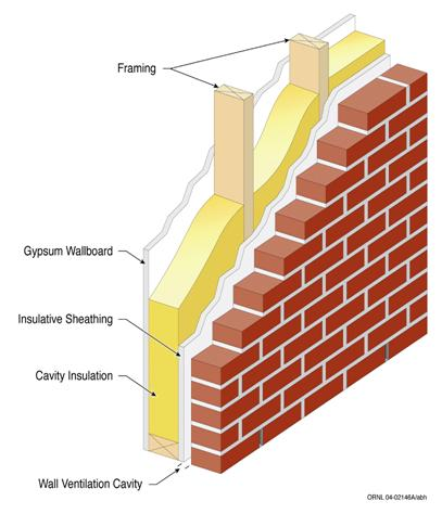 Perfect Foundation Insulation Options For New Construction Are Broader Than For  Existing Homes. The Builder May, For Example, Choose To Insulate The  Exterior Of A ...